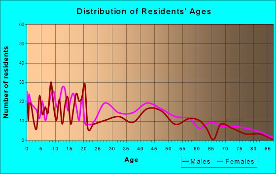 Varnville, South Carolina Age and Sex of Residents
