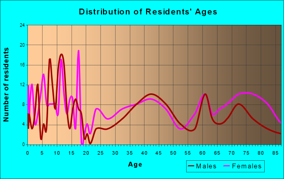 Clark, South Dakota Age and Sex of Residents