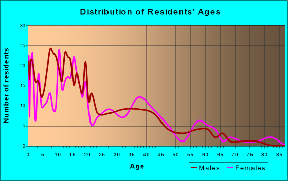 Fort Thompson, South Dakota Age and Sex of Residents