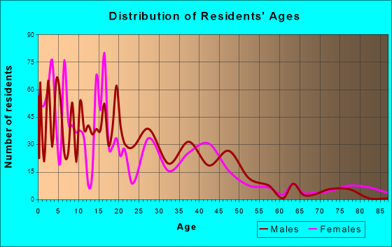 Kennedy, California Age and Sex of Residents