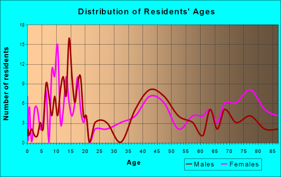 Marion, South Dakota Age and Sex of Residents