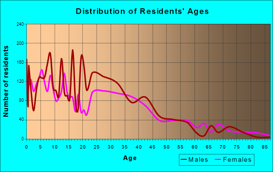 King City, California Age and Sex of Residents