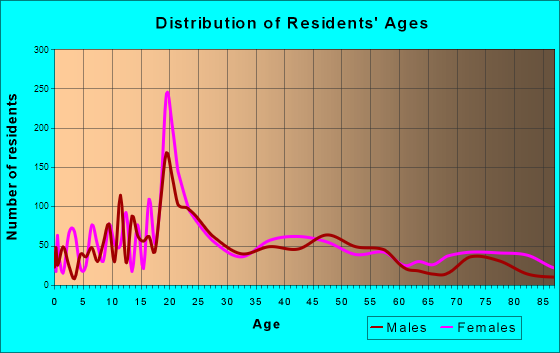 Spearfish, South Dakota Age and Sex of Residents