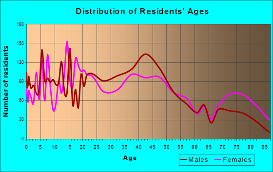 Yankton, South Dakota Age and Sex of Residents