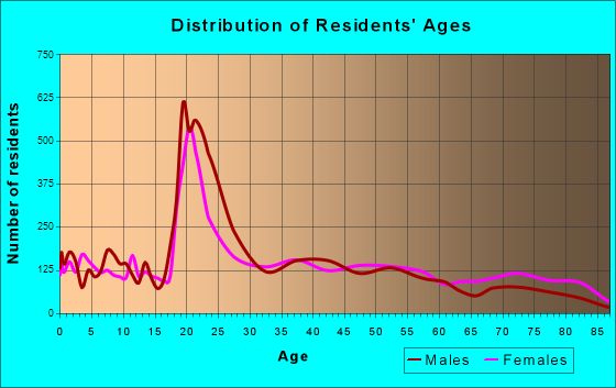 Cookeville, Tennessee Age and Sex of Residents