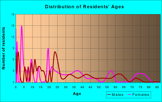 Finger, Tennessee Age and Sex of Residents