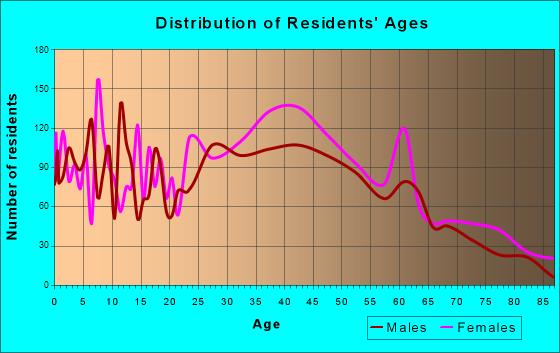 Goodlettsville, Tennessee Age and Sex of Residents