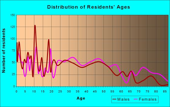 Lenoir City, Tennessee Age and Sex of Residents