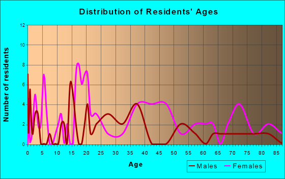 Moscow, Tennessee Age and Sex of Residents
