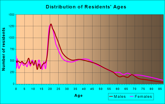 Murfreesboro, Tennessee Age and Sex of Residents
