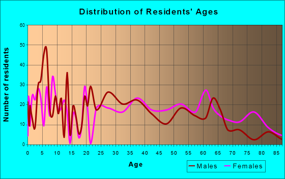 New Tazewell, Tennessee Age and Sex of Residents