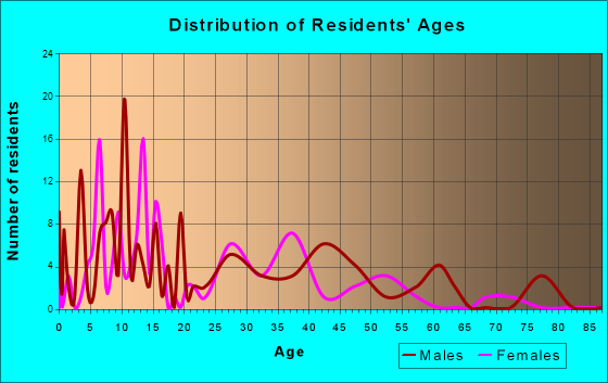 Philadelphia, Tennessee Age and Sex of Residents