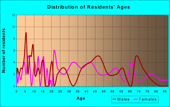 Pittman Center, Tennessee Age and Sex of Residents