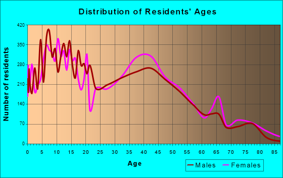 La Presa, California Age and Sex of Residents