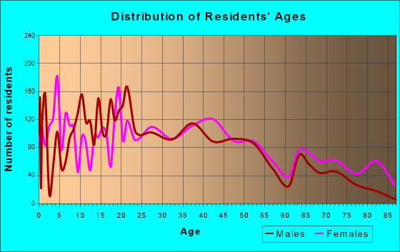 Springfield, Tennessee Age and Sex of Residents