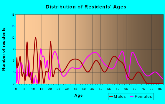 Tellico Plains, Tennessee Age and Sex of Residents
