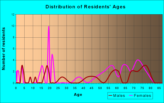 Townsend, Tennessee Age and Sex of Residents
