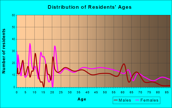 Westmoreland, Tennessee Age and Sex of Residents