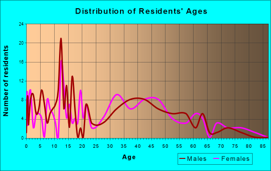 Aurora, Texas Age and Sex of Residents