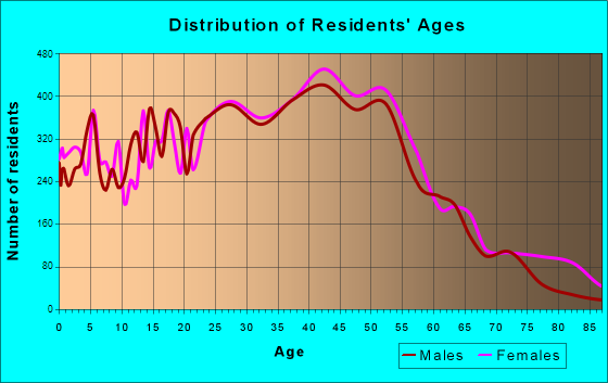 Bedford, Texas Age and Sex of Residents