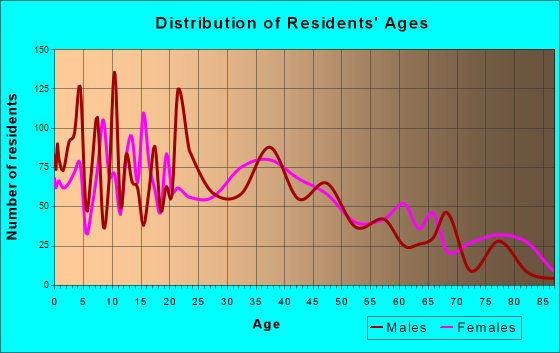 Bellmead, Texas Age and Sex of Residents