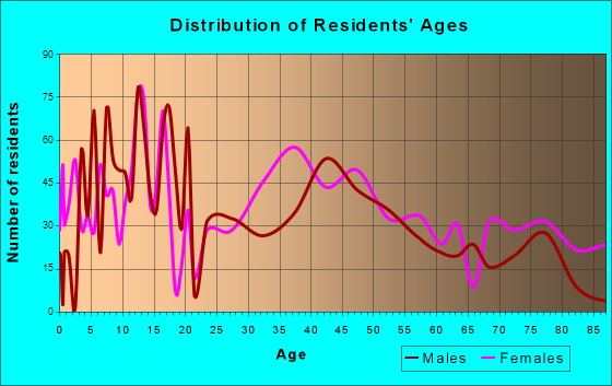 Boerne, Texas Age and Sex of Residents