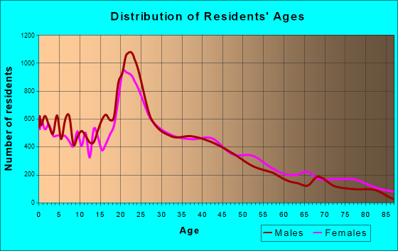 Bryan, Texas Age and Sex of Residents