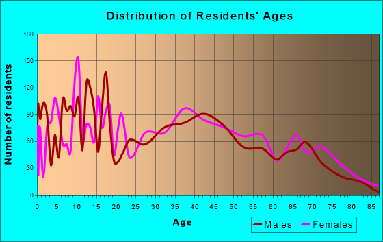 Burkburnett, Texas Age and Sex of Residents