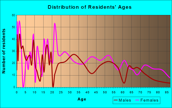 Caldwell, Texas Age and Sex of Residents