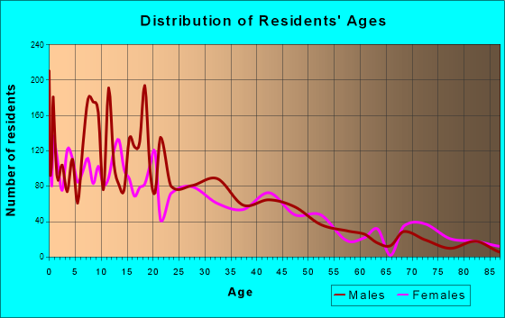 Lindsay, California Age and Sex of Residents