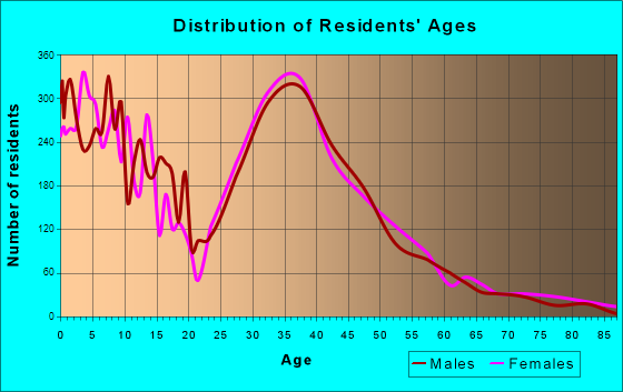 Cedar Park, Texas Age and Sex of Residents