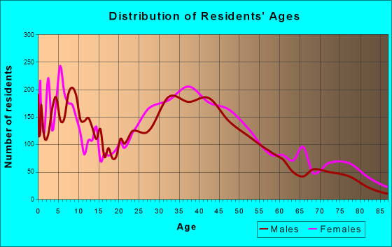 Lomita, California Age and Sex of Residents