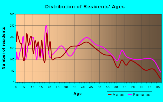 Denison, Texas Age and Sex of Residents