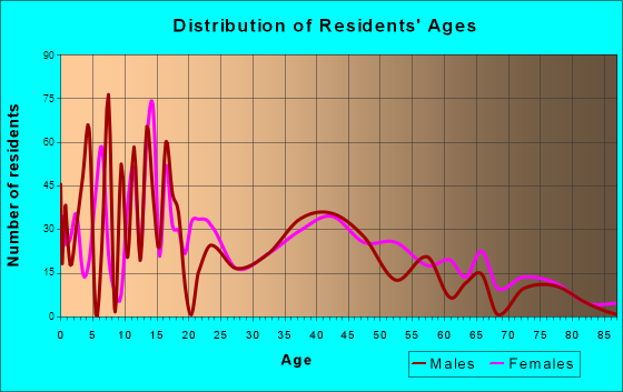 Denver City, Texas Age and Sex of Residents