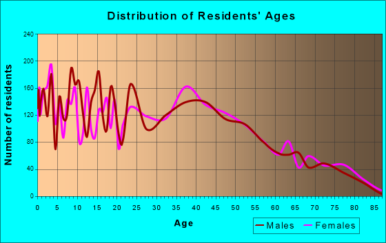 Dickinson, Texas Age and Sex of Residents