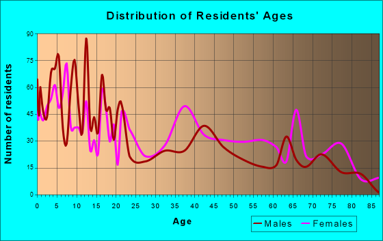 Falfurrias, Texas Age and Sex of Residents
