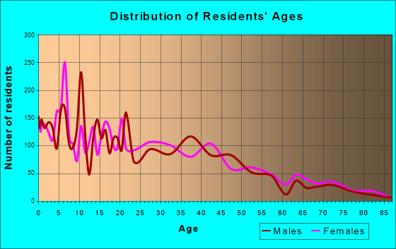Freeport, Texas Age and Sex of Residents