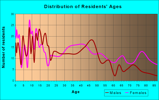 Glen Rose, Texas Age and Sex of Residents