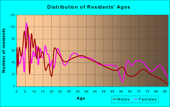 Gonzales, Texas Age and Sex of Residents