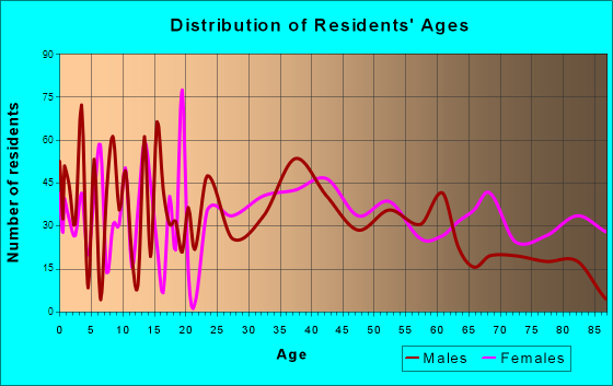 Granbury, Texas Age and Sex of Residents