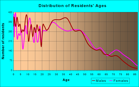 Haltom City, Texas Age and Sex of Residents