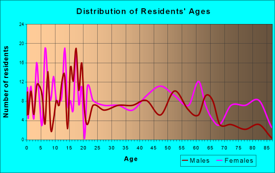 Hawkins, Texas Age and Sex of Residents