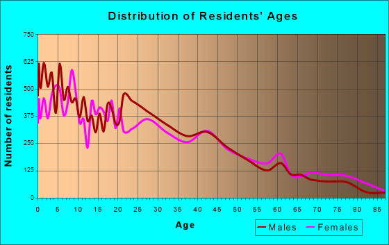 Madera, California Age and Sex of Residents