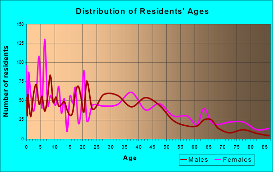 Kaufman, Texas Age and Sex of Residents