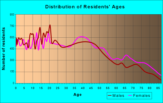 Longview, Texas Age and Sex of Residents