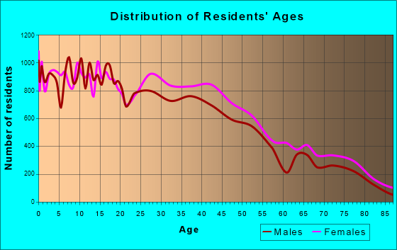 McAllen, Texas Age and Sex of Residents