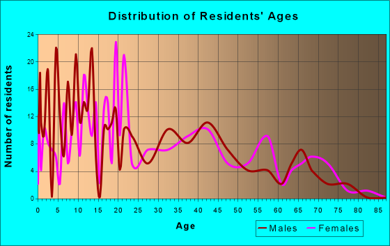 Manor, Texas Age and Sex of Residents