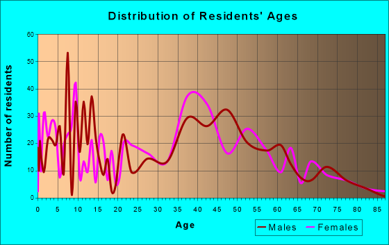 Manvel, Texas Age and Sex of Residents