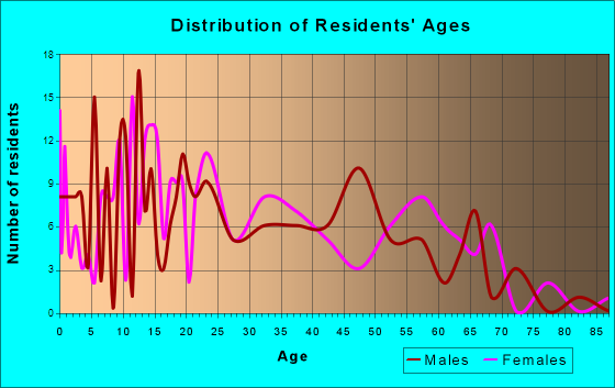 Martindale, Texas Age and Sex of Residents