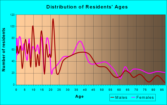 Navasota, Texas Age and Sex of Residents
